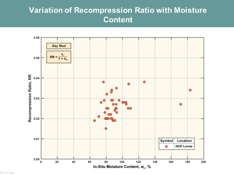 Variation of Recompression Ratio with Moisture Content