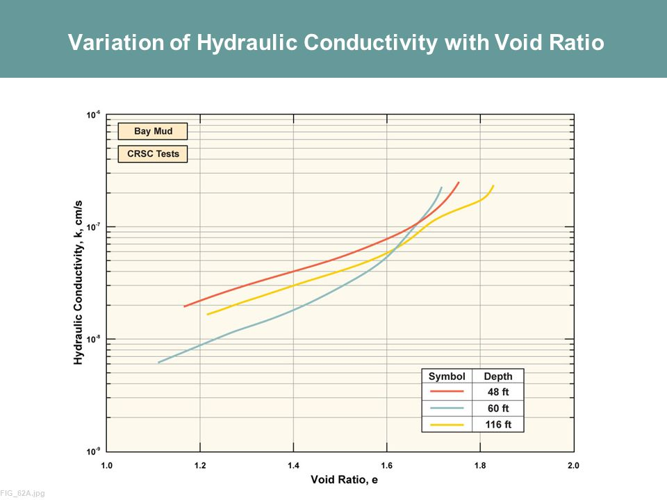 Variation of Hydraulic Conductivity with Void Ratio