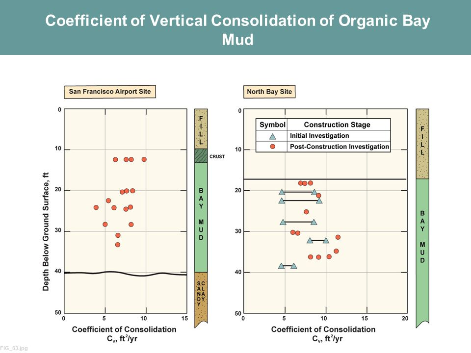 Coefficient of Vertical Consolidation of Organic Bay Mud