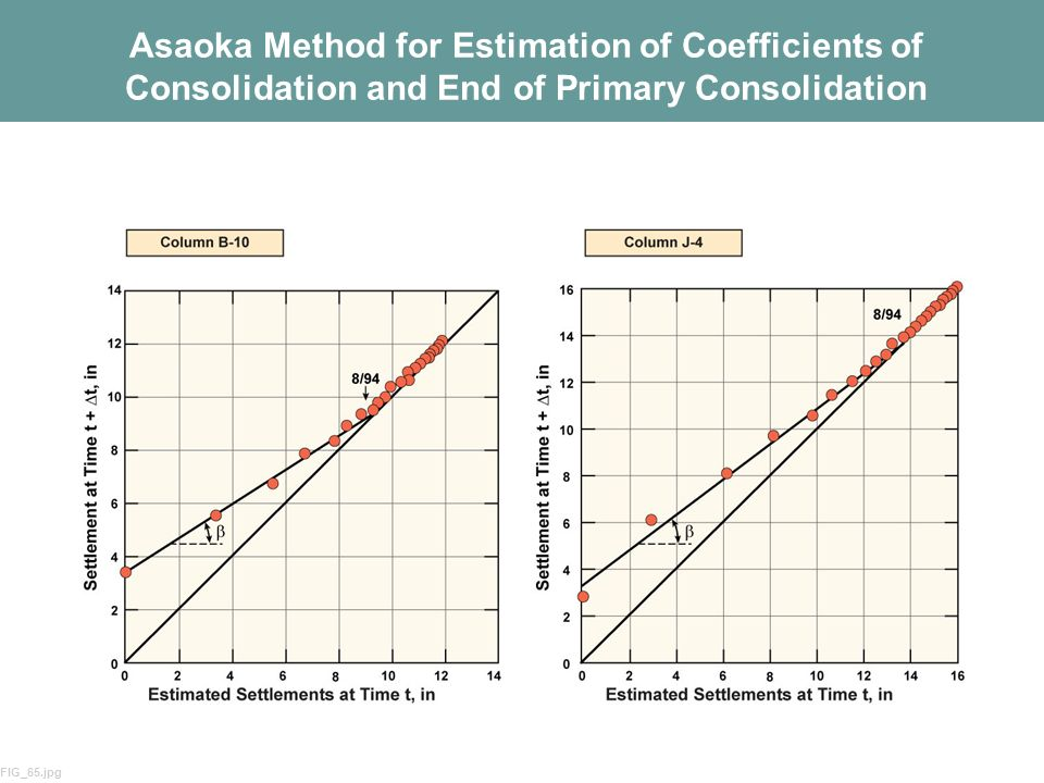 Asaoka Method for Estimation of Coefficients of Consolidation and End of Primary Consolidation