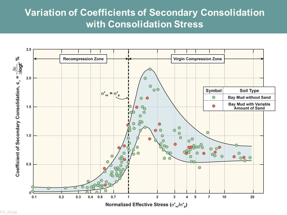 Variation of Coefficients of Secondary Consolidation with Consolidation Stress