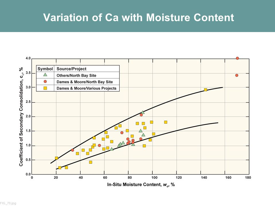 Variation of Ca with Moisture Content