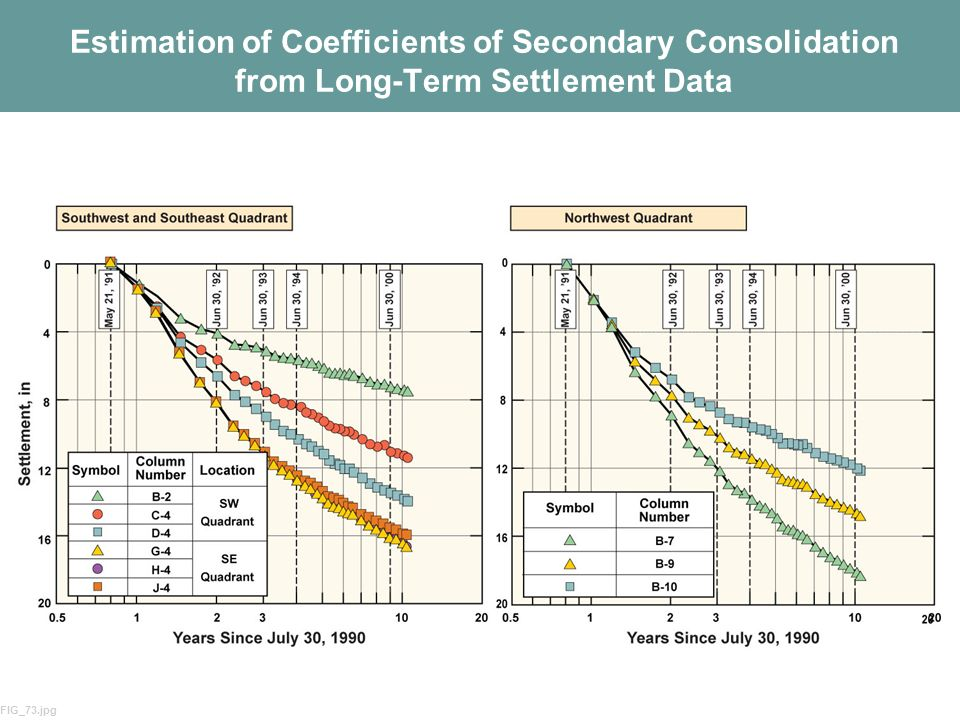 Estimation of Coefficients of Secondary Consolidation from Long-Term Settlement Data