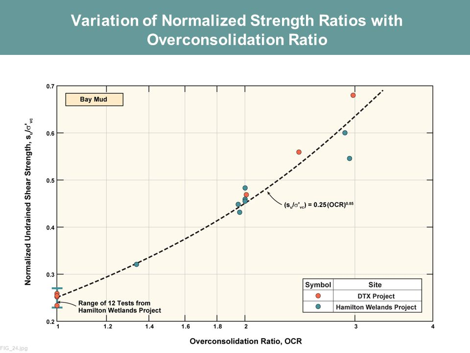 Variation of Normalized Strength Ratios with Overconsolidation Ratio