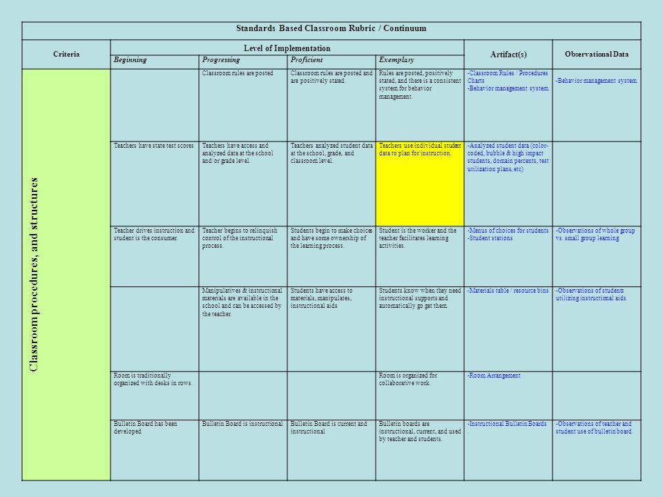 Collaborative Classroom Procedures ~ Elementary school standards based classroom ppt download