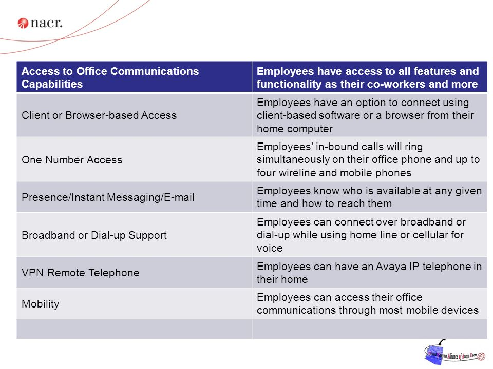 Unified Communications Enables the Effective Anywhere Worker