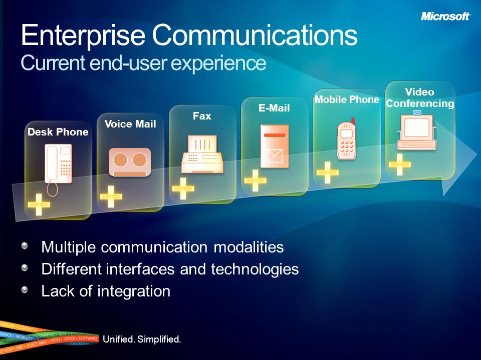 Enterprise Communications Current end-user experience