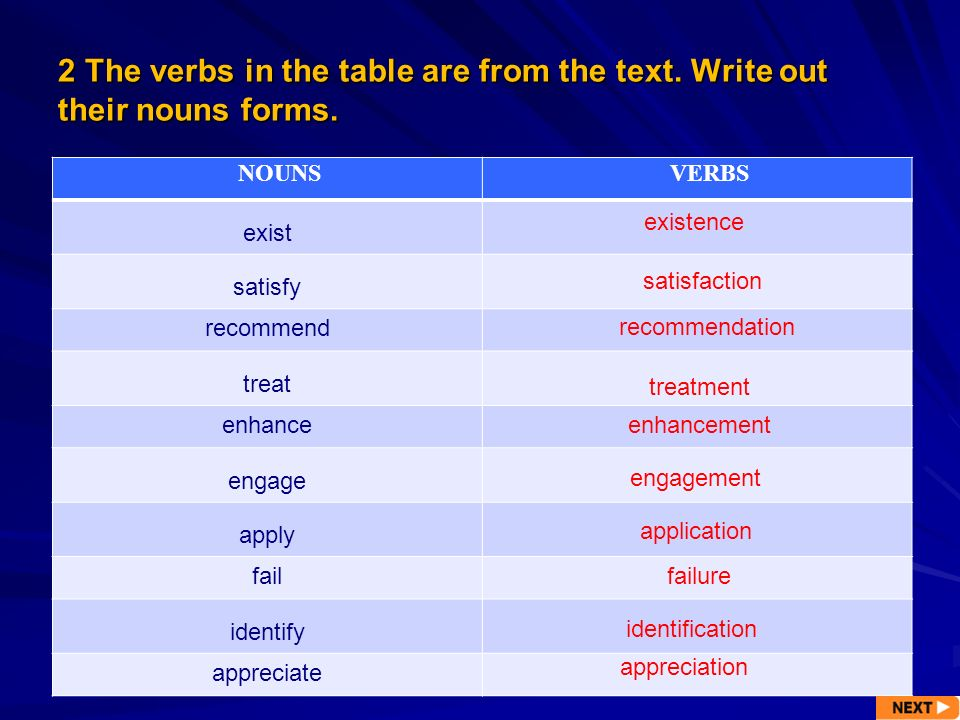 2 The verbs in the table are from the text. Write out their nouns forms.
