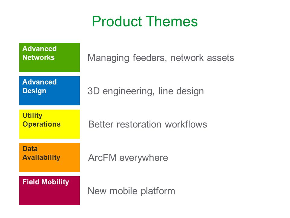 Product Themes Managing feeders, network assets