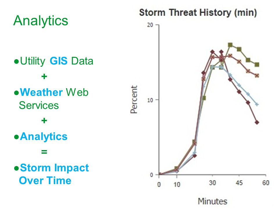 Analytics Utility GIS Data + Weather Web Services Analytics =