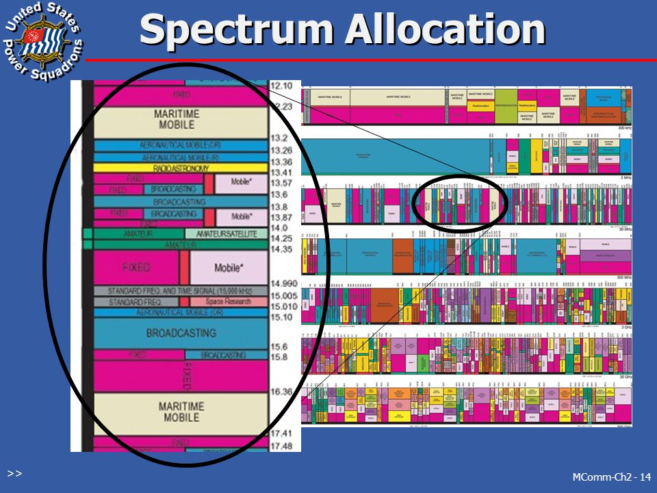 Radio Frequency Spectrum - ppt video online download