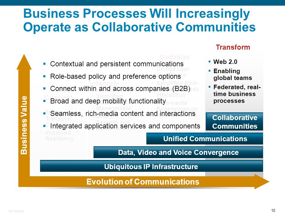 Business Processes Will Increasingly Operate as Collaborative Communities