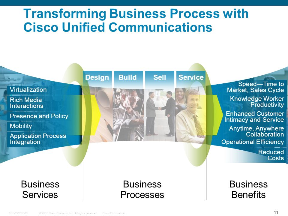 Transforming Business Process with Cisco Unified Communications