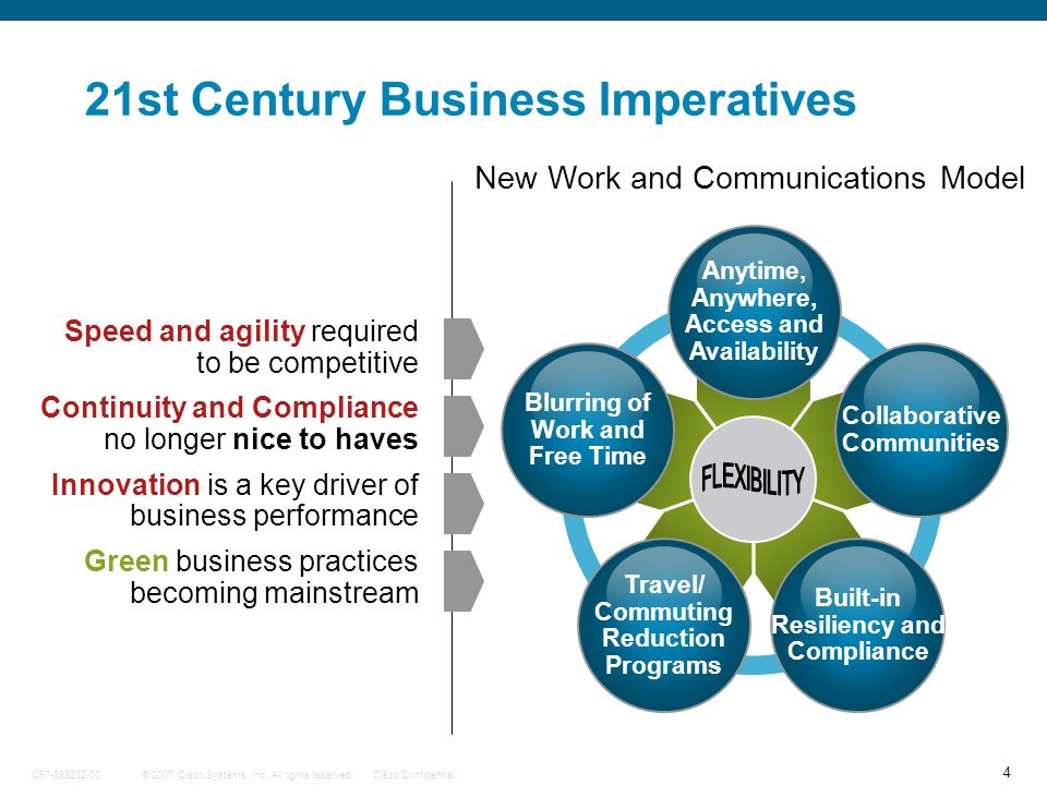 21st Century Business Imperatives