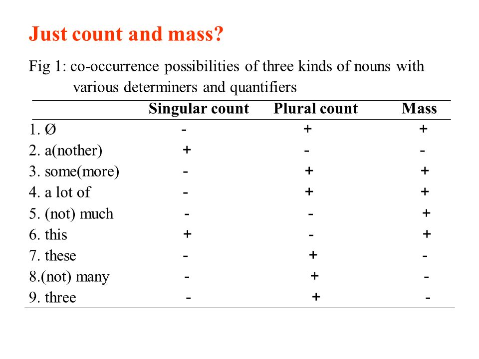 Just count and mass Fig 1: co-occurrence possibilities of three kinds of nouns with. various determiners and quantifiers.