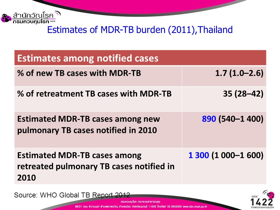 Estimates of MDR-TB burden (2011),Thailand