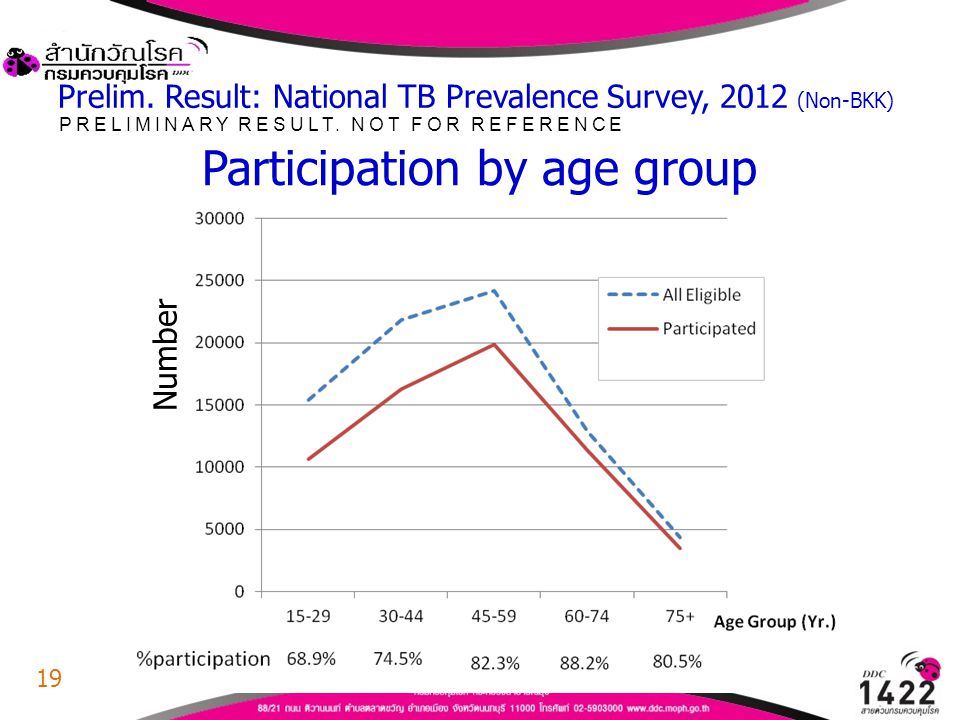 Participation by age group