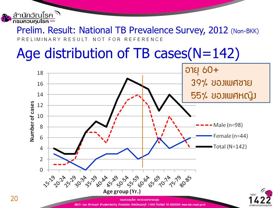 Prelim. Result: National TB Prevalence Survey, 2012 (Non-BKK)
