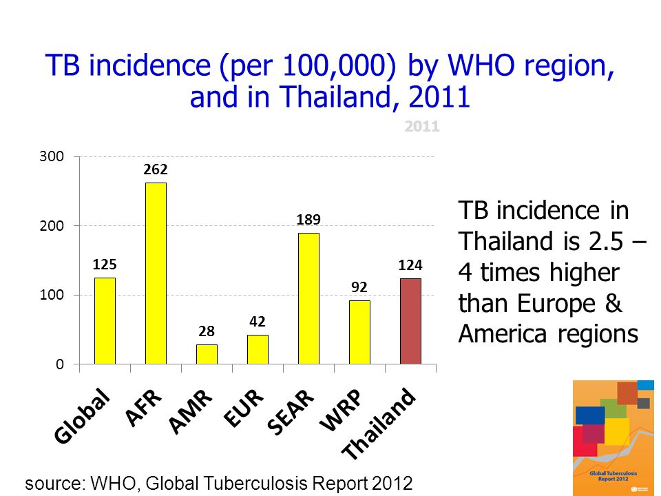 TB incidence (per 100,000) by WHO region, and in Thailand, 2011