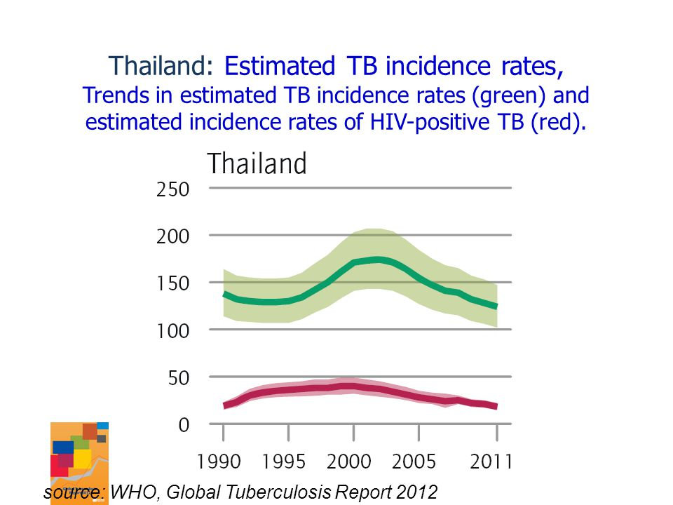 Thailand: Estimated TB incidence rates, Trends in estimated TB incidence rates (green) and estimated incidence rates of HIV-positive TB (red).