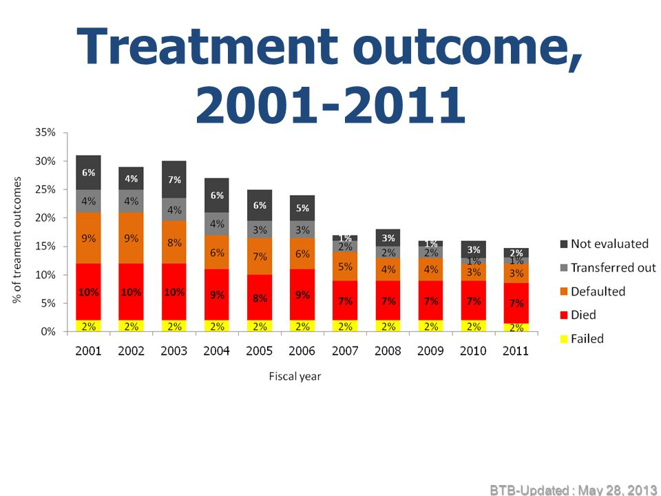 Treatment outcome, BTB-Updated : May 28, 2013
