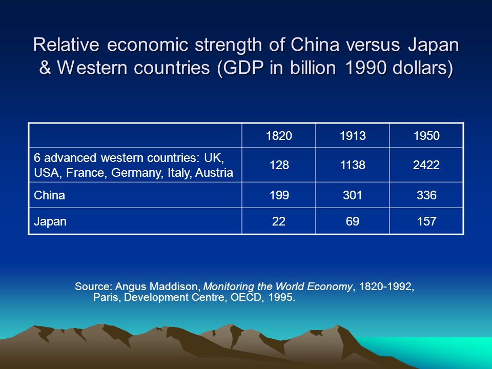 Relative economic strength of China versus Japan & Western countries (GDP in billion 1990 dollars)