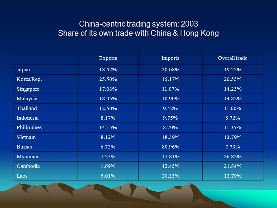 China-centric trading system: 2003 Share of its own trade with China & Hong Kong