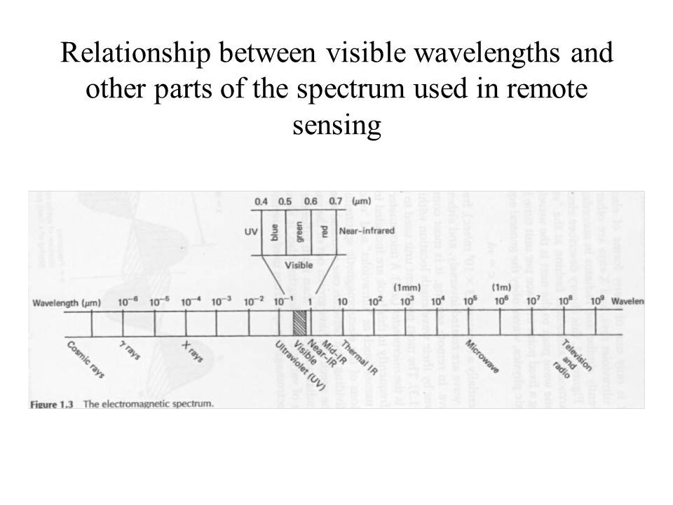 Relationship between visible wavelengths and other parts of the spectrum used in remote sensing