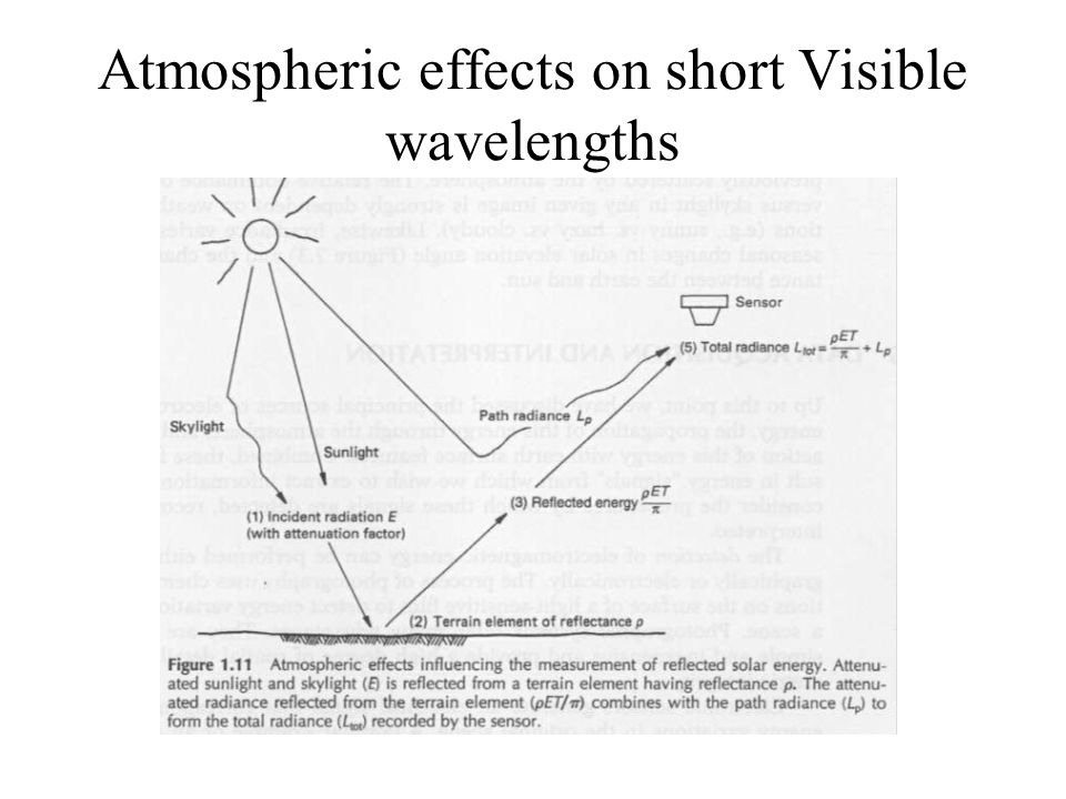 Atmospheric effects on short Visible wavelengths