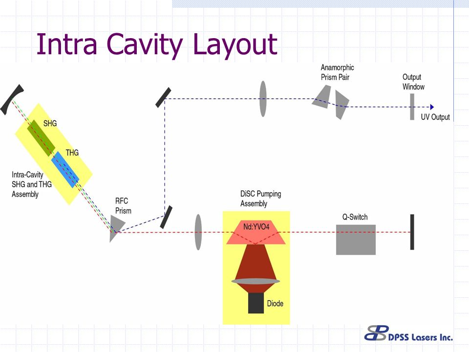 Intra Cavity Layout