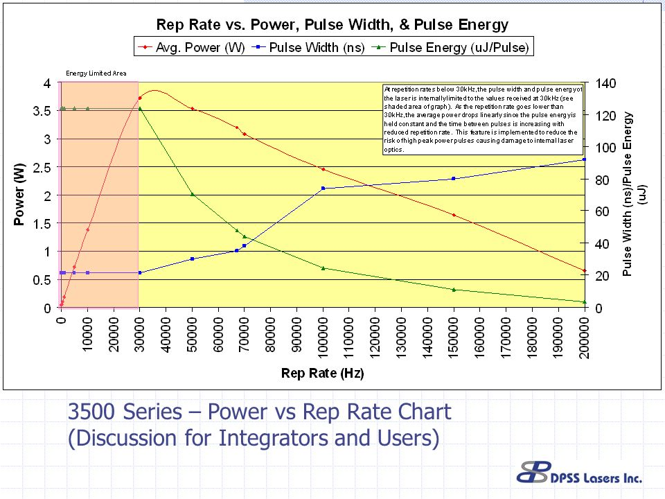 3500 Series – Power vs Rep Rate Chart