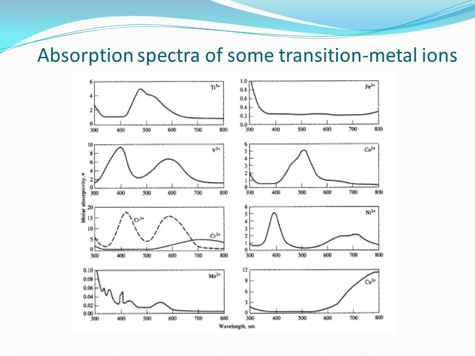 Absorption spectra of some transition-metal ions