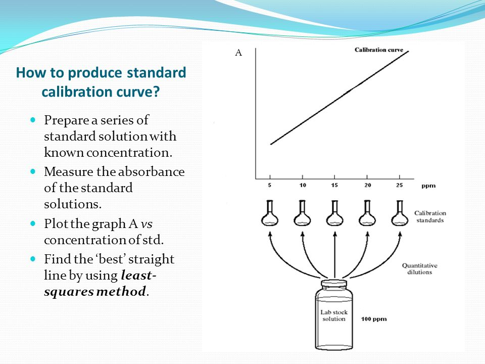 How to produce standard calibration curve