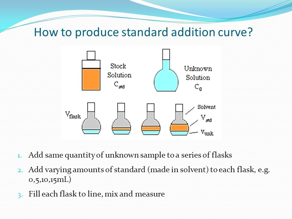 How to produce standard addition curve
