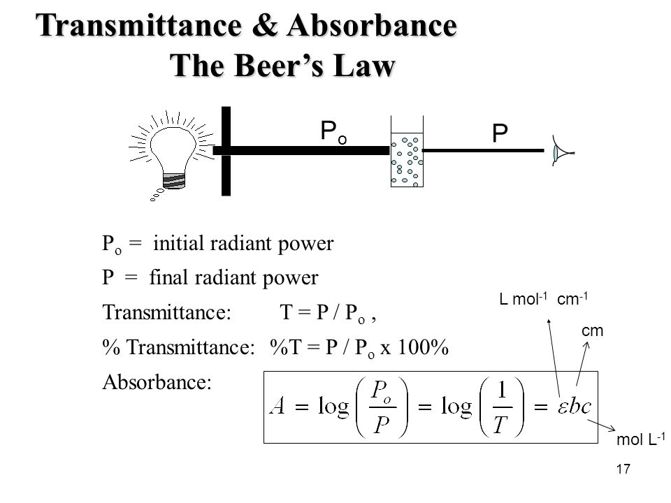 Transmittance & Absorbance The Beer's Law