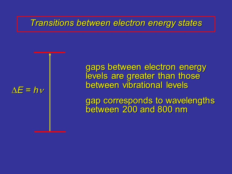 Transitions between electron energy states