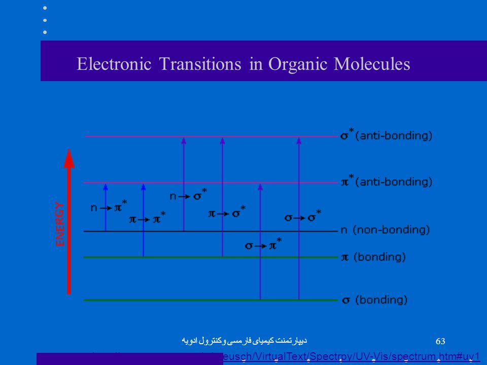 Electronic Transitions in Organic Molecules