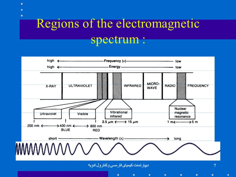 Regions of the electromagnetic spectrum :