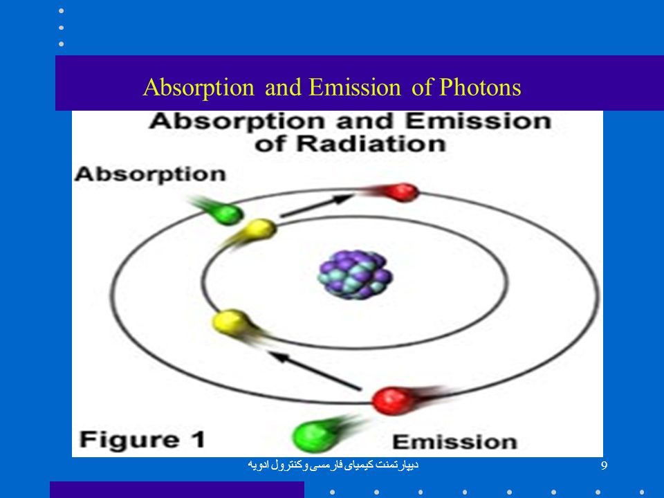 Absorption and Emission of Photons