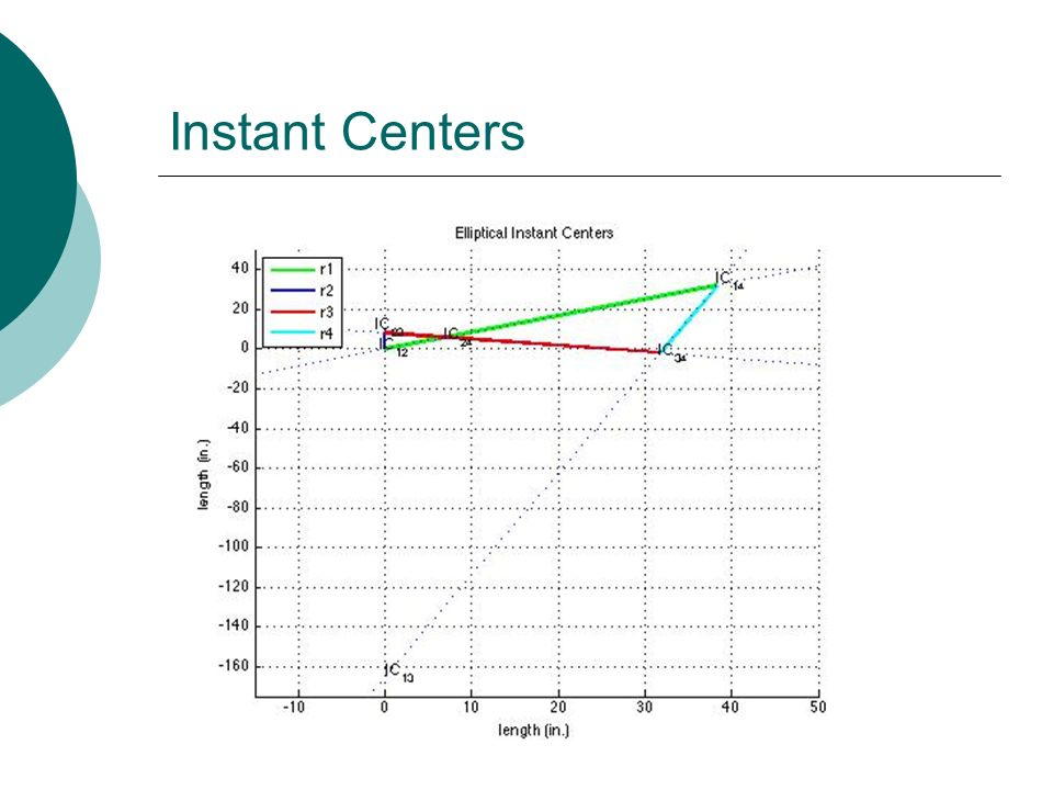 Instant Centers
