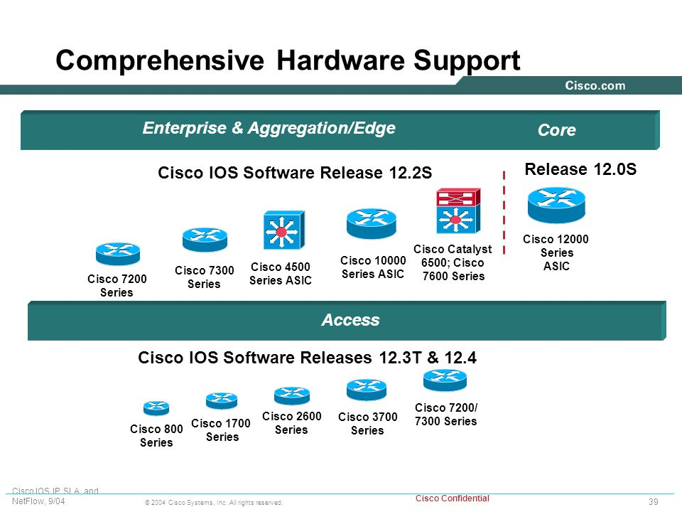 CISCO IOS IP SERVICE LEVEL AGREEMENTS: TECHNICAL OVERVIEW - ppt download