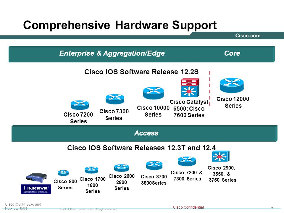 cisco ios ip service level agreements technical overview ppt