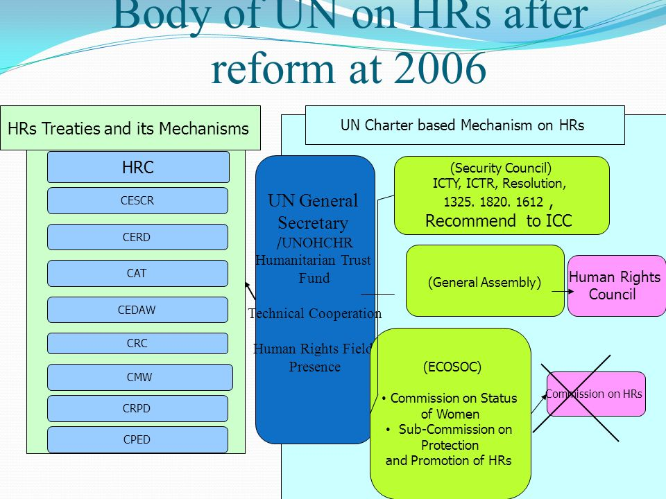 Body of UN on HRs after reform at 2006