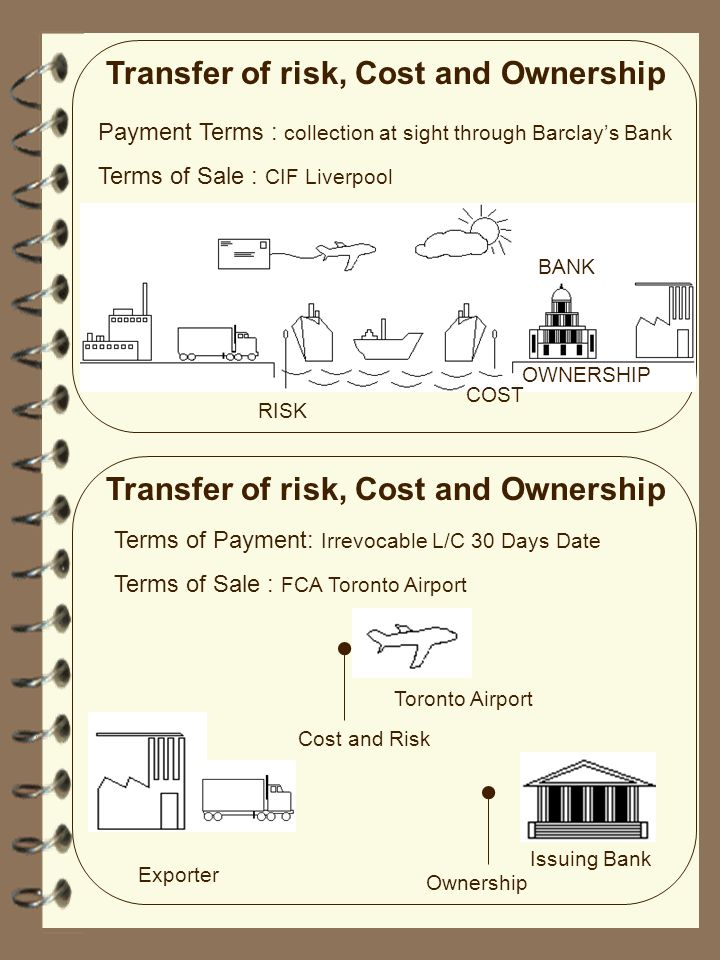 Transfer of risk, Cost and Ownership