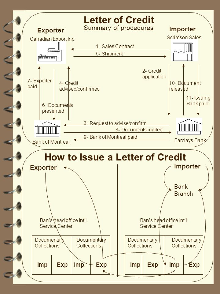 How to Issue a Letter of Credit