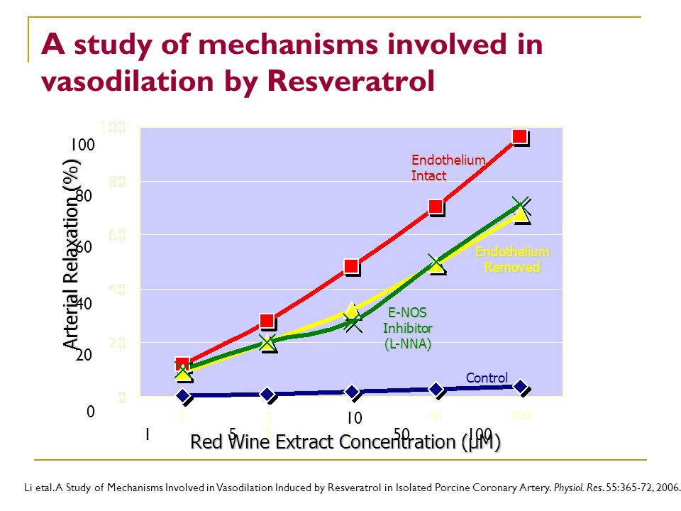 A study of mechanisms involved in vasodilation by Resveratrol
