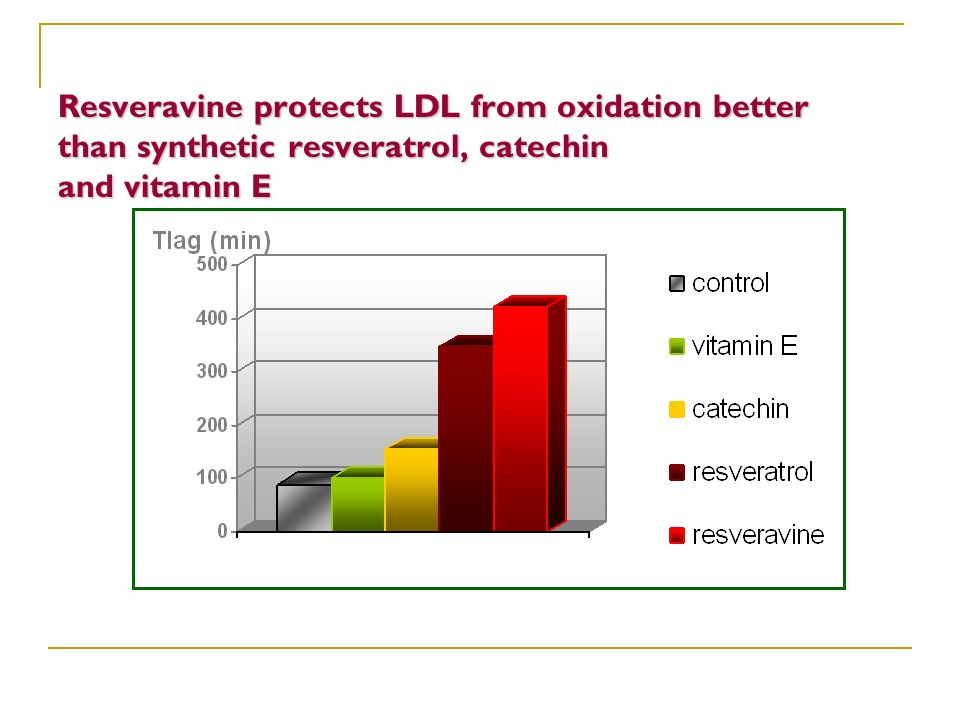 Resveravine protects LDL from oxidation better than synthetic resveratrol, catechin and vitamin E