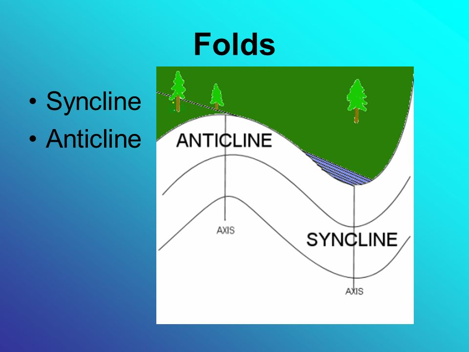 Folds Syncline Anticline