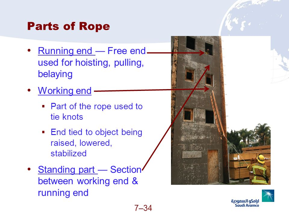 Parts of Rope Running end — Free end used for hoisting, pulling, belaying. Working end. Part of the rope used to tie knots.