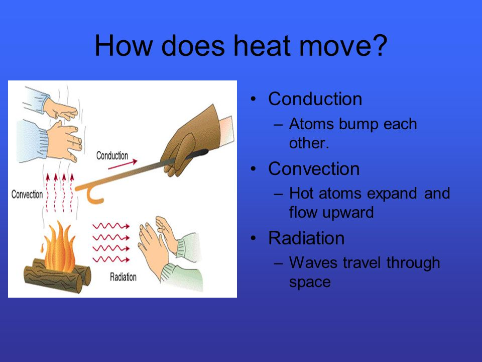 How does heat move Conduction Convection Radiation